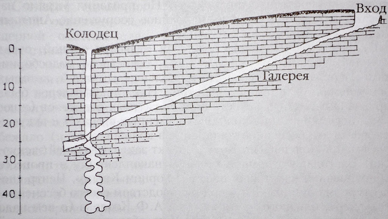 План колодца и галереи в разрезе