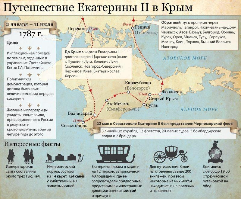 Екатерина II путешествует по Крыму. Карта маршрута и интересные факты.